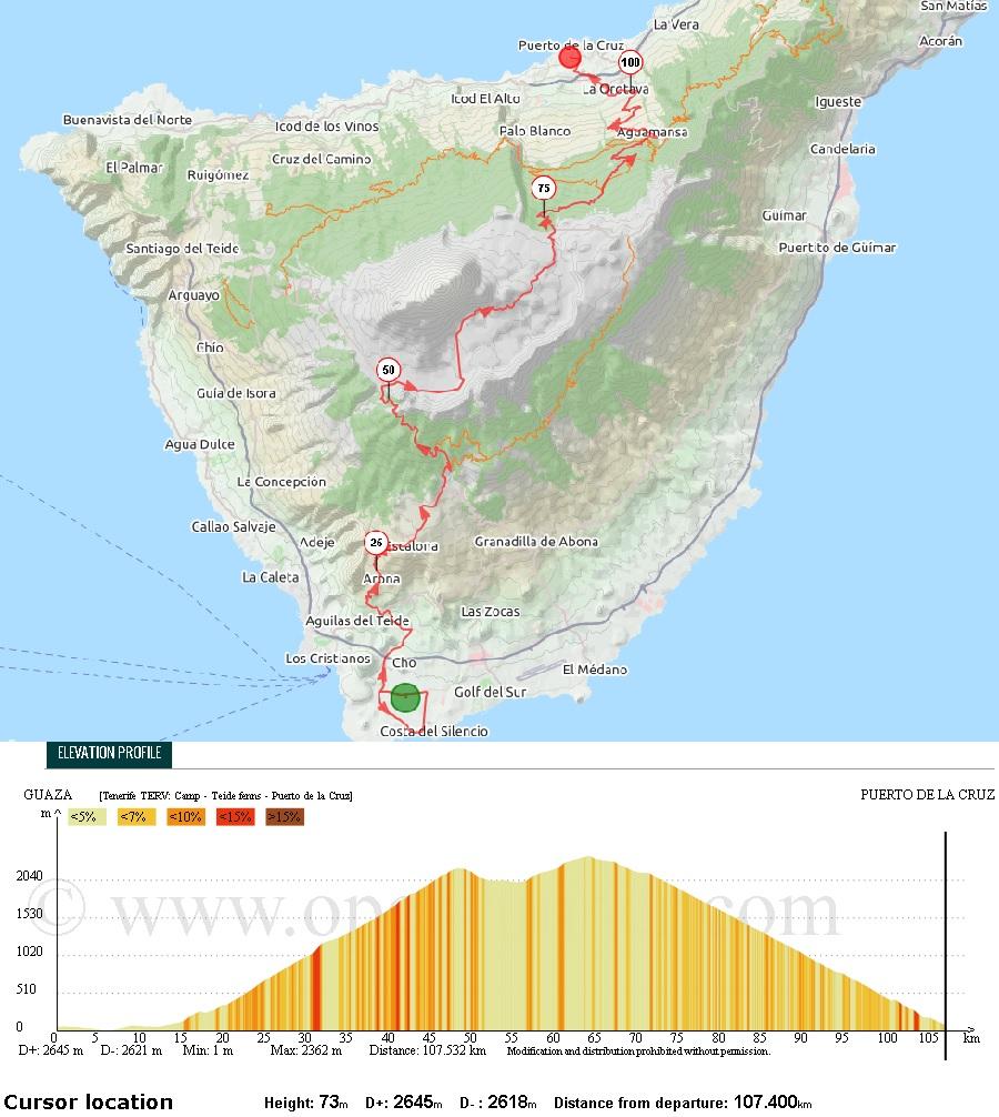 Diagram, térkép: Tenerife átkelés